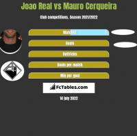 Joao Real vs Mauro Cerqueira h2h player stats