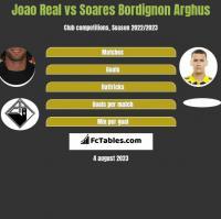 Joao Real vs Soares Bordignon Arghus h2h player stats