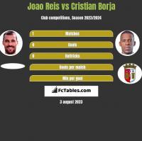 Joao Reis vs Cristian Borja h2h player stats