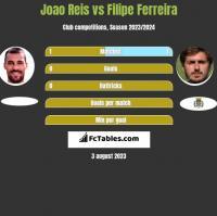 Joao Reis vs Filipe Ferreira h2h player stats