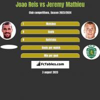 Joao Reis vs Jeremy Mathieu h2h player stats