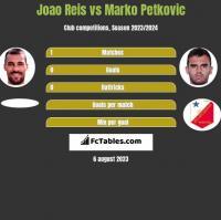 Joao Reis vs Marko Petkovic h2h player stats