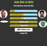 Joao Reis vs Neto h2h player stats