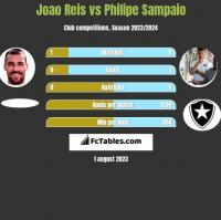 Joao Reis vs Philipe Sampaio h2h player stats