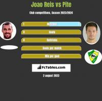 Joao Reis vs Pite h2h player stats