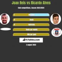 Joao Reis vs Ricardo Alves h2h player stats