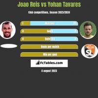 Joao Reis vs Yohan Tavares h2h player stats