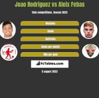 Joao Rodriguez vs Aleix Febas h2h player stats