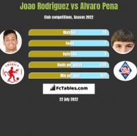 Joao Rodriguez vs Alvaro Pena h2h player stats
