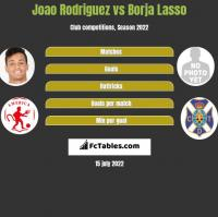 Joao Rodriguez vs Borja Lasso h2h player stats
