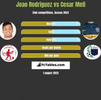 Joao Rodriguez vs Cesar Meli h2h player stats