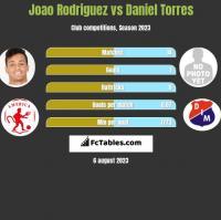 Joao Rodriguez vs Daniel Torres h2h player stats