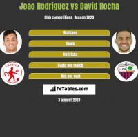 Joao Rodriguez vs David Rocha h2h player stats