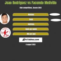 Joao Rodriguez vs Facundo Melivillo h2h player stats