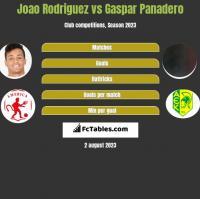Joao Rodriguez vs Gaspar Panadero h2h player stats