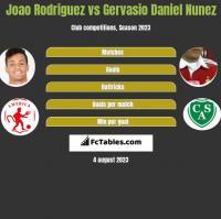 Joao Rodriguez vs Gervasio Daniel Nunez h2h player stats