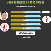Joao Rodriguez vs Jose Corpas h2h player stats