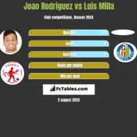 Joao Rodriguez vs Luis Milla h2h player stats