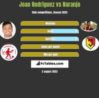 Joao Rodriguez vs Naranjo h2h player stats