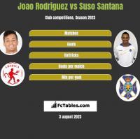 Joao Rodriguez vs Suso Santana h2h player stats