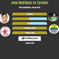 Joao Rodriguez vs Tyronne h2h player stats