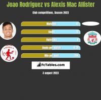 Joao Rodriguez vs Alexis Mac Allister h2h player stats
