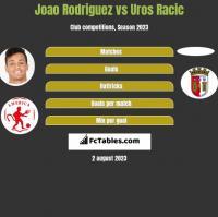 Joao Rodriguez vs Uros Racic h2h player stats