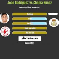 Joao Rodriguez vs Chema Nunez h2h player stats
