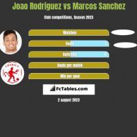Joao Rodriguez vs Marcos Sanchez h2h player stats