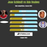 Joao Schimdt vs Ado Onaiwu h2h player stats