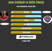 Joao Schimdt vs Akito Fukuta h2h player stats