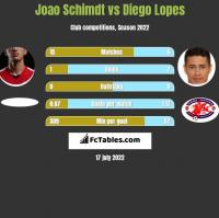 Joao Schimdt vs Diego Lopes h2h player stats