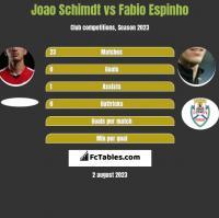 Joao Schimdt vs Fabio Espinho h2h player stats