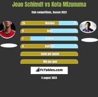 Joao Schimdt vs Kota Mizunuma h2h player stats