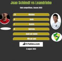 Joao Schimdt vs Leandrinho h2h player stats