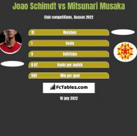 Joao Schimdt vs Mitsunari Musaka h2h player stats
