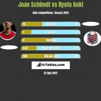 Joao Schimdt vs Ryota Aoki h2h player stats