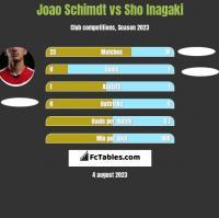 Joao Schimdt vs Sho Inagaki h2h player stats