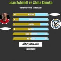 Joao Schimdt vs Shota Kaneko h2h player stats