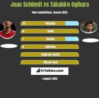 Joao Schimdt vs Takahiro Ogihara h2h player stats