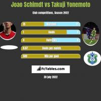 Joao Schimdt vs Takuji Yonemoto h2h player stats