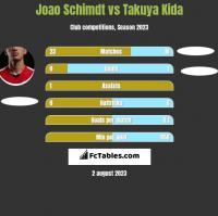 Joao Schimdt vs Takuya Kida h2h player stats
