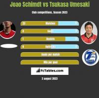 Joao Schimdt vs Tsukasa Umesaki h2h player stats