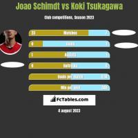 Joao Schimdt vs Koki Tsukagawa h2h player stats