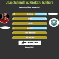 Joao Schimdt vs Hirokazu Ishihara h2h player stats