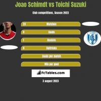 Joao Schimdt vs Toichi Suzuki h2h player stats