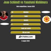Joao Schimdt vs Yasufumi Nishimura h2h player stats
