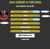 Joao Schimdt vs Yuki Soma h2h player stats