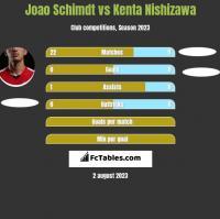 Joao Schimdt vs Kenta Nishizawa h2h player stats