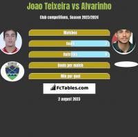 Joao Teixeira vs Alvarinho h2h player stats